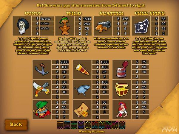 Игровой автомат Pirate Пират - играть бесплатно онлайн